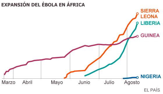 ebolagrafica2014